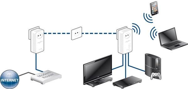 esquema de conexión plc
