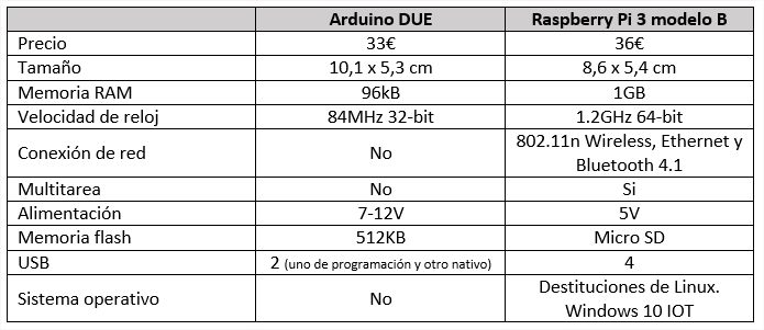 arduino vs raspberry pi hardware